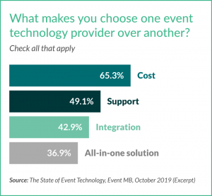 Conference Compass Blog - Event tech provider preference